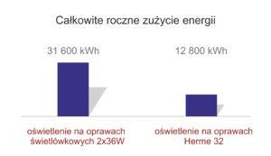 Całkowite roczne zużycie energii porównanie