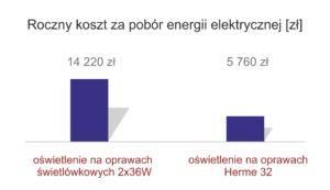 Roczny koszt za pobór energii elektrycznej porównanie