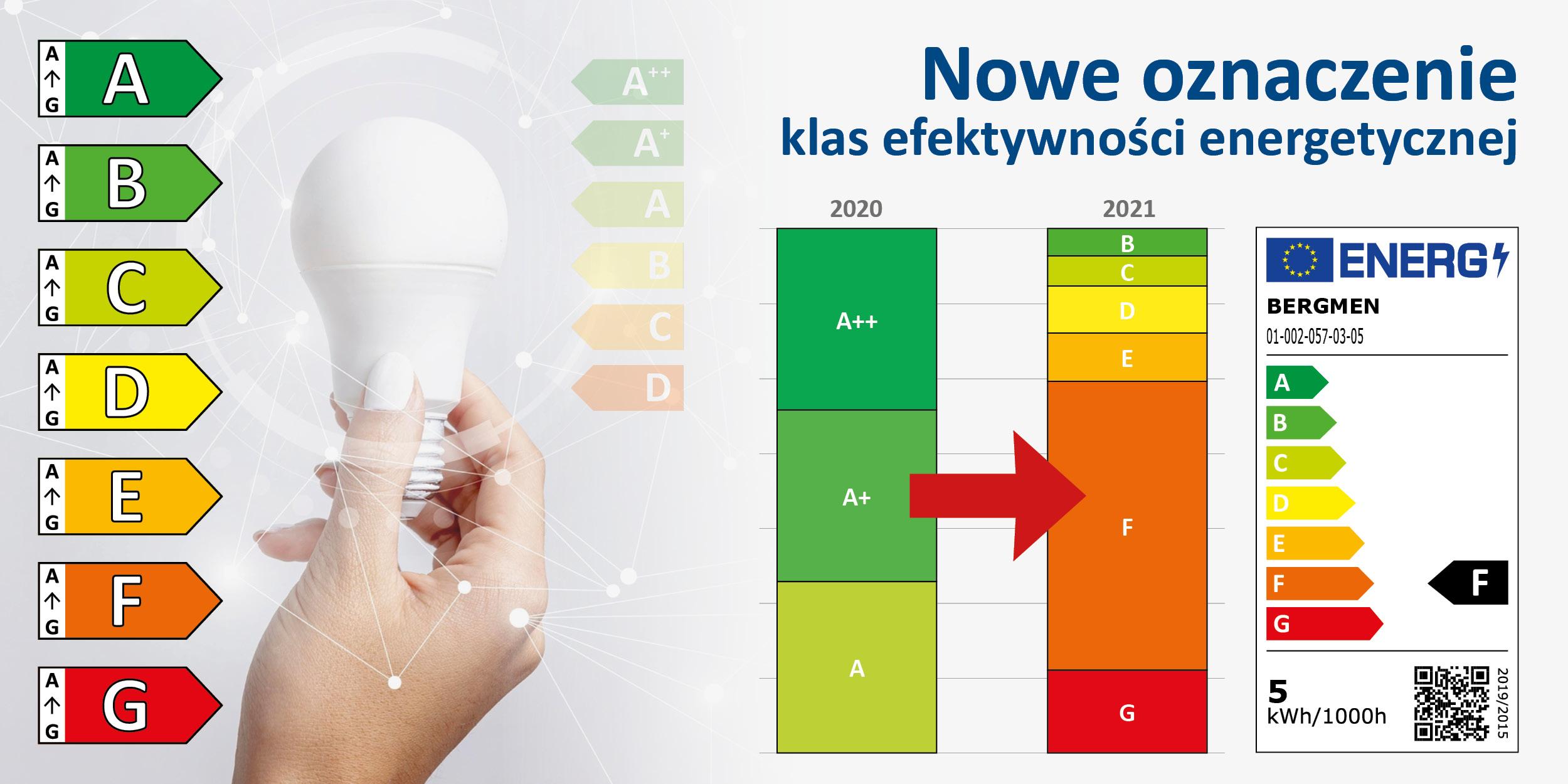 Nowe oznaczenie klas efektywności energetycznej